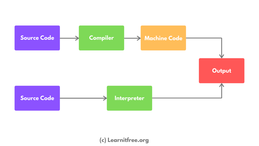 Image Describing the flow of Interpreter and Compiler from source code